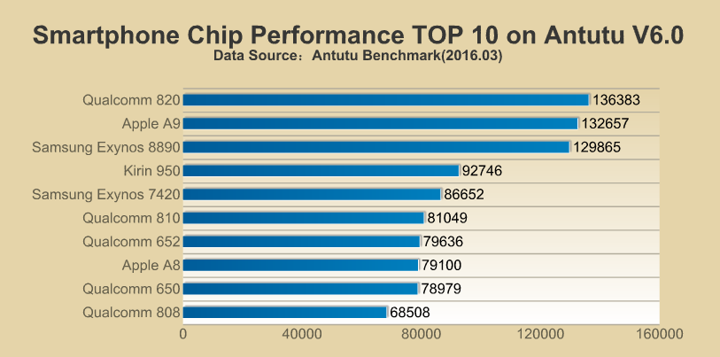 AnTuTu compares Apple's A9 and Snapdragon 820 chipset